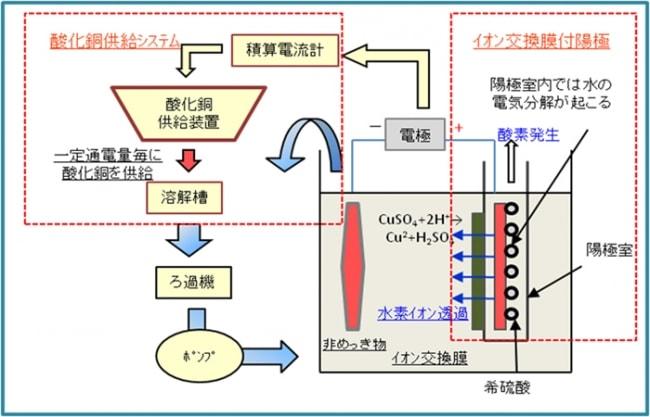 例:電気めっき(硫酸銅)